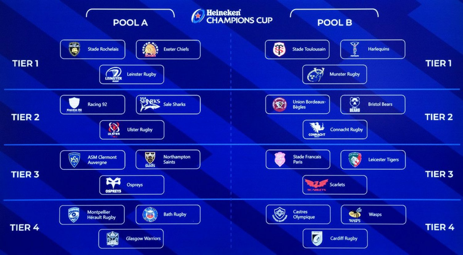 The full draw for the 2021/22 Heineken Champions Cup
