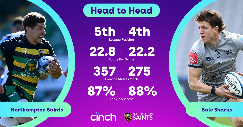 Cinch stats: Saints v Sale