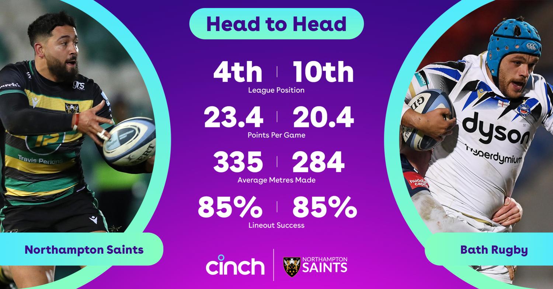 Cinch stats: Saints v Bath