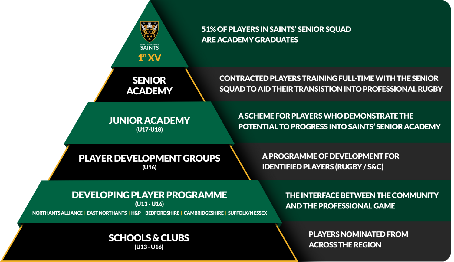 Academy Structure